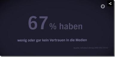 67_Prozent_glauben_Medien_nicht